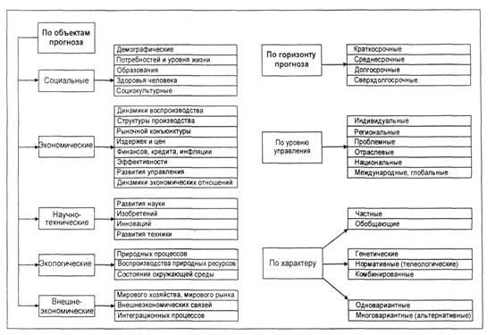 Формы методы и инструменты государственного регулирования  Курсовая работа Прогнозирование как метод государственного регулирования в