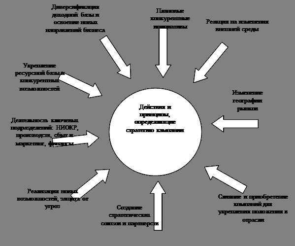 Решить онлайн тест стратегический менеджмент оперативная