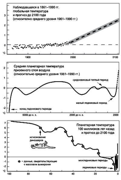 Воздействие энергетики на биосферу и проблема антропогенного изменения климата