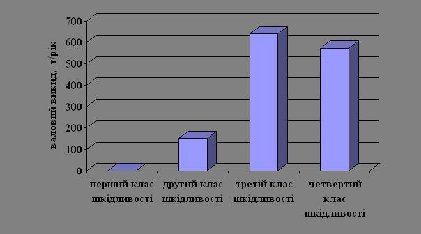 Співвідношення особливостей накопичення важких металів в овочах та фруктах в умовах великого міста