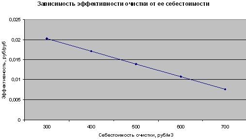 Оценка эффективности методов очистки газового потока от сернистого ангидрида