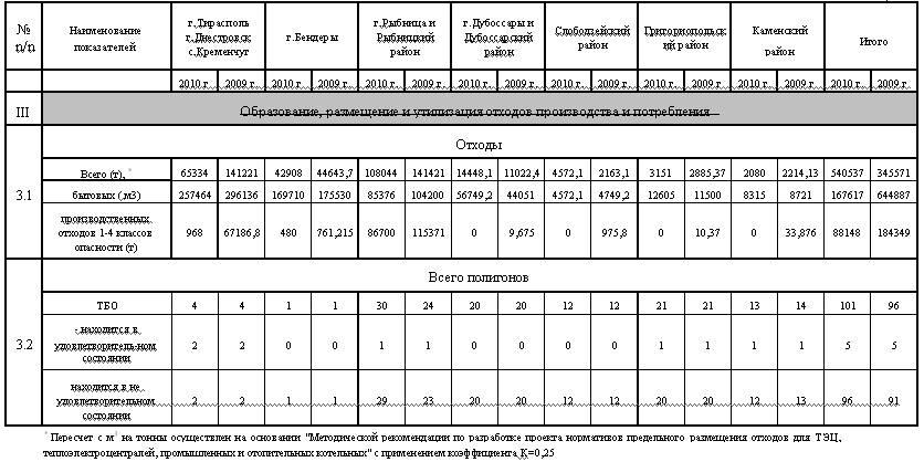 Экологическое развитие и природоохранные мероприятия в Приднестровской Молдавской Республике в 2010 году