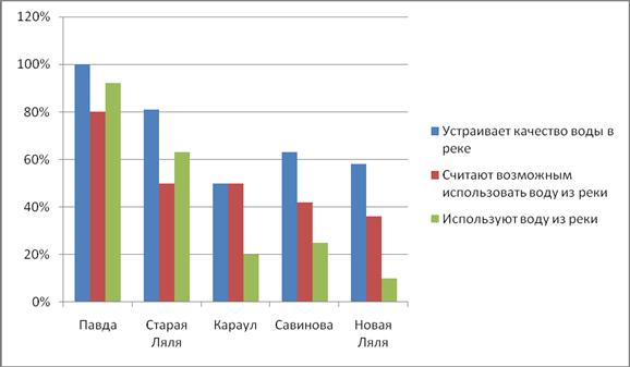 Влияние антропогенного фактора на загрязнение реки Ляля