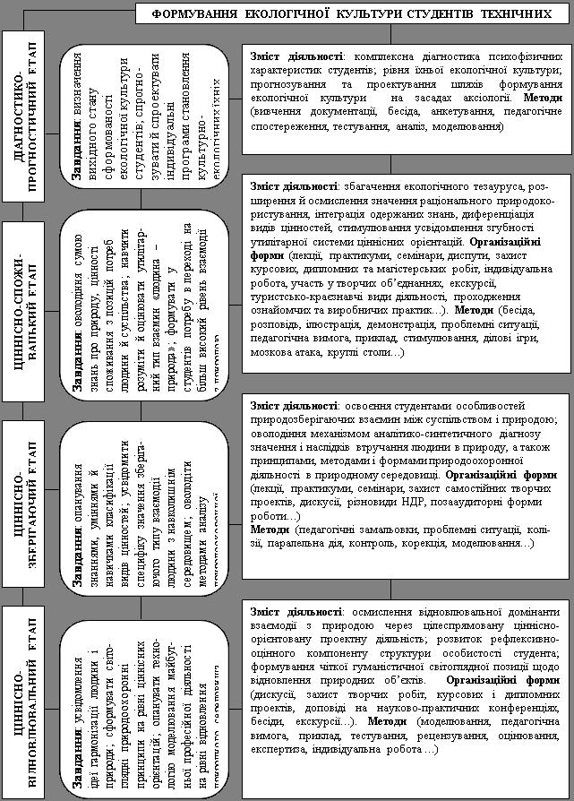 Єкологічне виховання студентів вищих технічних навчальних закладів.