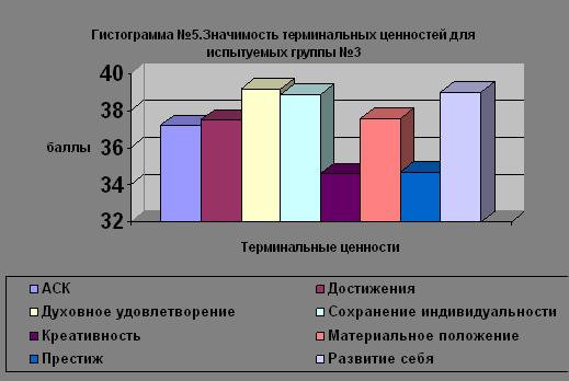 Особенности ценностно-смысловой сферы у подростков с разным уровнем компьютерной грамотности