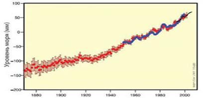 Глобальное потепление: миф или реальность?