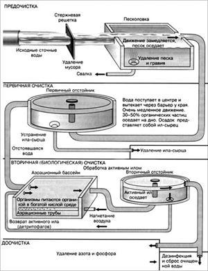 Извлечение хрома из воды, используемой в градирнях теплоэлектростанций