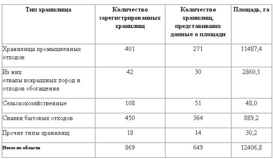 Проблема переработки промышленных и бытовых отходов в Свердловской области