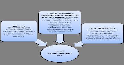 Особенности использования дидактических игр в структуре урока на начальной ступени 12-летней школы и их влияние на качество учебного процесса
