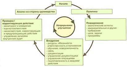 Принципы внедрения экологического менеджмента на предприятиях легкой промышленности