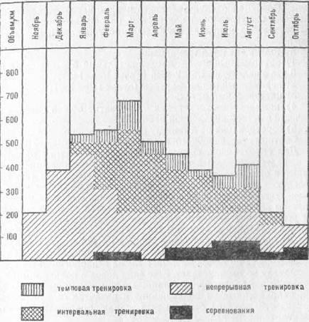 Методика воспитания скоростных способностей у спортсменов-ориентировщиков 14-15 лет