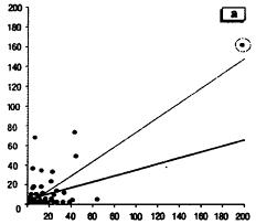 Возможности анализа данных медико-биологических экспериментов в программе Statistica