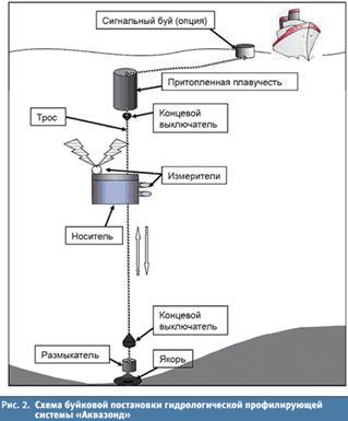 Экологический мониторинг нефтяных загрязнений