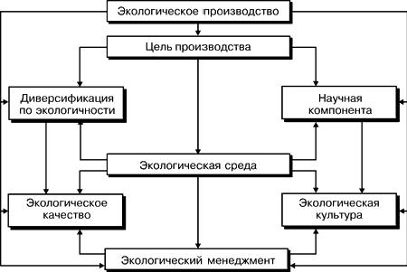 Экологический менеджмент