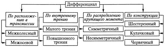 Подготовка специалистов в области конструирования и производства автотрактороной техники