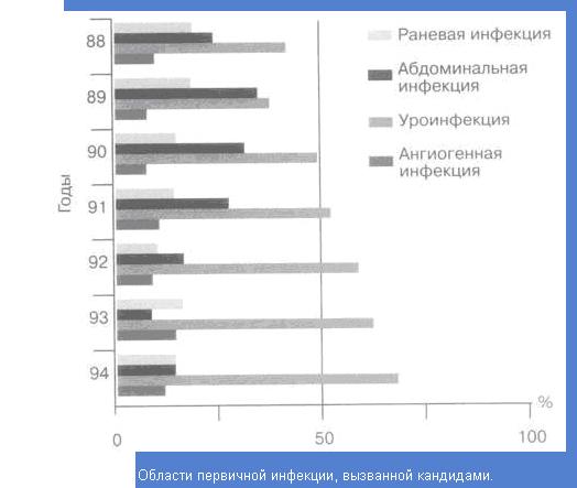 Возникновение, лечение и профилактика нозокомиальных инфекций, вызванных грибами рода Candida