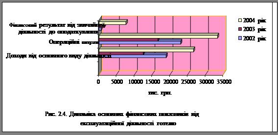 Діагностика діяльності підприємств готельного господарства (на прикладі ГК «Русь»)