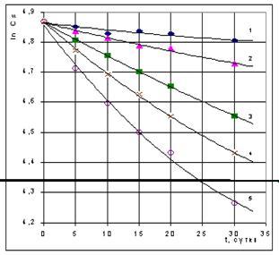 Кинетические методы определения загрязнителей в различных природных средах