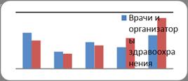 Организационно-экономические аспекты внедрения фармакогенетического тестирования в практическое здравоохранение