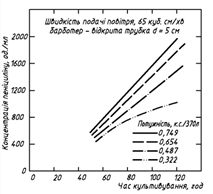 Виробництво бензилпеніциліну