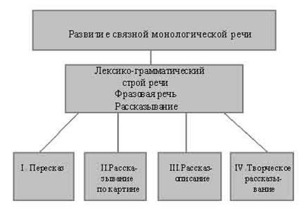 Теоретико-методологический анализ формирования навыков связной монологической речи у детей с общим недоразвитием речи III уровня