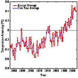 Изменение климата как глобальная проблема человчества