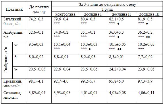 Стан мінерального обміну у бичків та шляхи його корекції