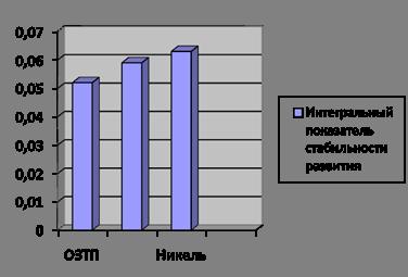 Оценка качества среды города Орска по функциональной асимметрии листовой пластинки березы повислой (Betula pendula)