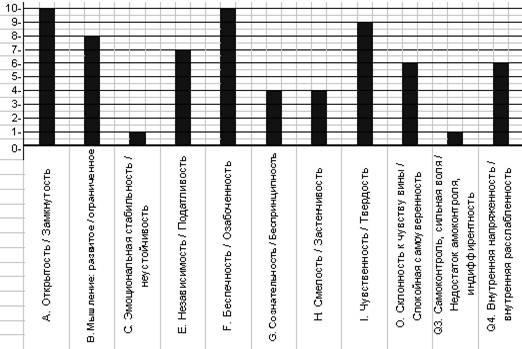 Психологические и психофизиологические аспекты патогенеза пневмонии у подростков