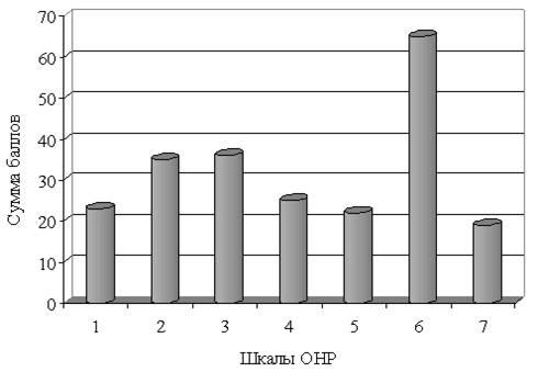 Психологические механизмы этиопатогенеза остеохондроза и в определении показаний рационально-эмотивной психотерапии