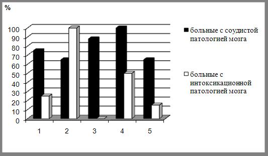 Выделение и сравнение феноменологических особенностей органических патологий мозга сосудистого и интоксикационного генеза