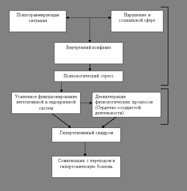 Невроз как этиопатогенетический механизм гипертонической болезни