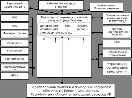 Экологическая политика Украины