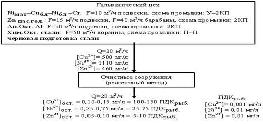 Оценка эффективности технологий очистки гальванических стоков на Санкт-Петербургском заводе гальванических покрытий