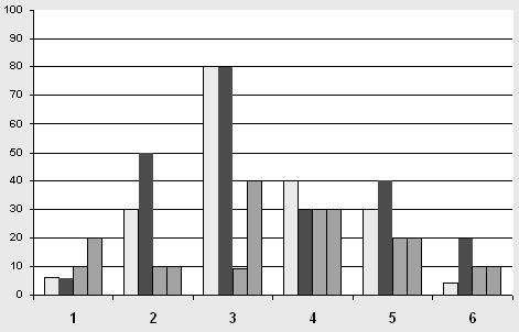 Повышение остроты зрения у детей среднего дошкольного возраста, страдающих косоглазием и амблиопией