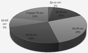 Анализ роли стационарозамещающих технологий при оказании медицинской помощи населению