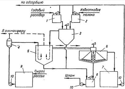 Виробництво кальцинованої соди