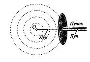 Организация учебного процесса при изучении темы «Световые волны» в основной школе на различных этапах урока физики