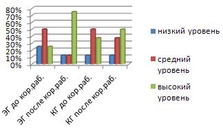 Особенности формирования письма у младших школьников с общим недоразвитием речи