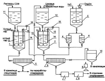 Новая высокоэффективная технология дезактивации радиоактивных солевых растворов и сточных вод с извлечением ценных компонентов и их возвратом в технологический цикл
