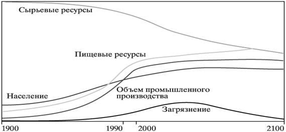 Социально-экологический фактор как основа формирования подхода к развитию современного города