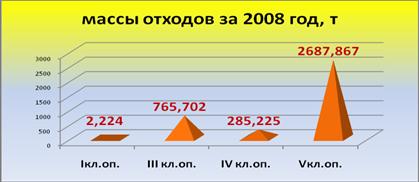 Экологический аудит обращения с отходами в филиале ОАО «ТГК №9» «Воркутинская ТЭЦ — 2»