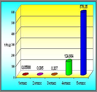 Экологический аудит состояния атмосферного воздуха и обращения с отходами в филиале ОАО «АЭК »Комиэнерго« »Южные Электрические Сети