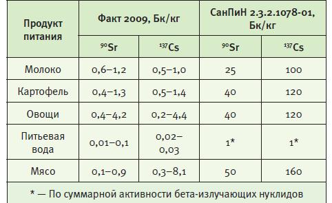 Переработка радиоактивных отходов. Влияние на человека
