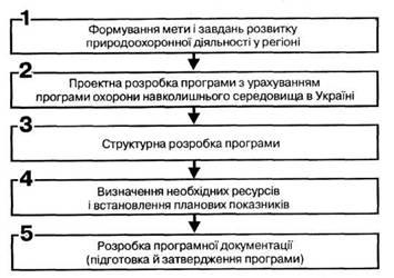 Природоохоронна діяльність на територіях природно-заповідного фонду України