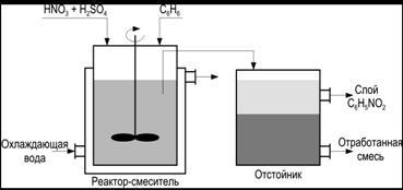 Стадии жизненного цикла и оценка их влияния на уровень загрязнения окружающей природной среды
