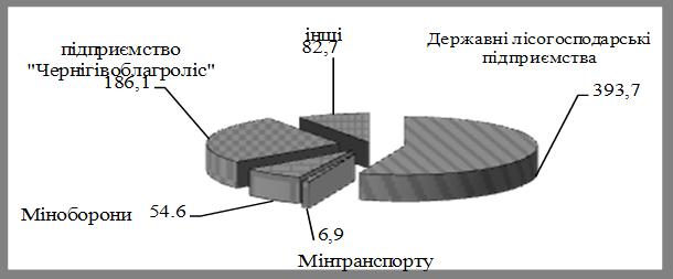 Стан захисту лісів Чернігівської області