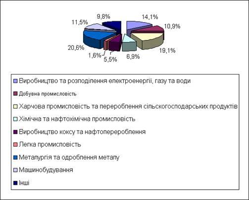 Стан та перспектики екологічної конверсії промислових і сільськогосподарських підприємств Чернігівської області