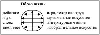 Реализация межпредметных связей на уроках иностранного языка