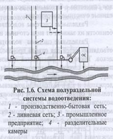 Сточные воды и их краткая характеристика